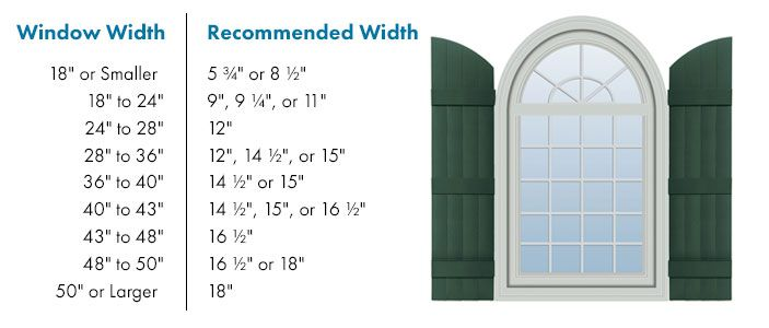 Recommended Shutter Width for your Windows