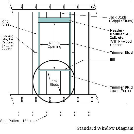 Standard WIndow Diagram